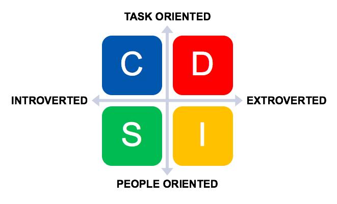 Temperamentum – DISC alapú személyiségtípusok
